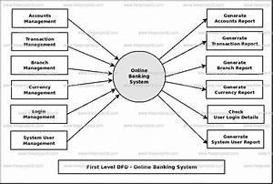 Online Banking System Dataflow Diagram  Dfd  Freeprojectz