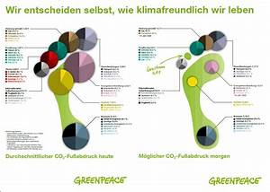 Co2 Fußabdruck Berechnen : unser co2 fu abdruck greenpeace ~ Themetempest.com Abrechnung