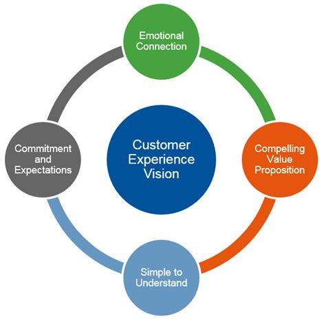 How To Make Customer Service Experience Sound On A Resume by Customer Experience Needs Vision Smarter With Gartner