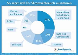 Energieverbrauch Im Haushalt : strom sparen am pc ~ Orissabook.com Haus und Dekorationen