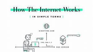 How The Internet Works  In Simple Terms