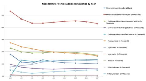 Herniated Disc Car Accident Statistics