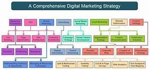Digital Marketing Strategy  Digital Marketing Services