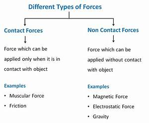 Types Of Forces - Contact And Non-contact Forces