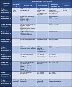 Project Management Processes  U2013 Pmp Study Guides  U2013 Agile