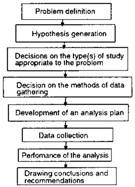 Chapter 1: The Role Of Marketing Research