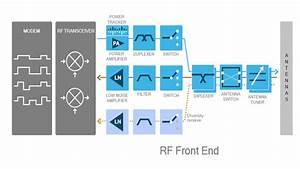 Qualcomm Adds Complete Rf Portfolio  Paves Way To 5g