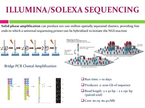 Illumina Next Generation Sequencing by Next Generation Sequencing
