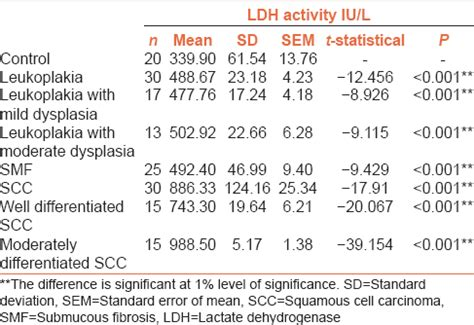 serum lactate normal range estimation of serum lactate dehydrogenase level in patients with premalignant lesions