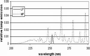 Lp And Mp Mercury Vapor Uv Lamp Emission Spectra