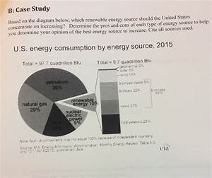 Solved  Based On The Diagram Below  Which Renewable Energy