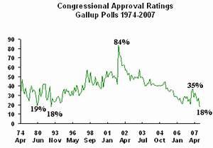 E Pluribus Unum: Poll: Congress Gets Historically Low ...