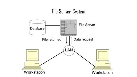 User View And System View In Operating System