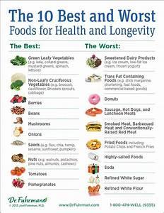 Joel Fuhrman Micronutrients Food List - HRF