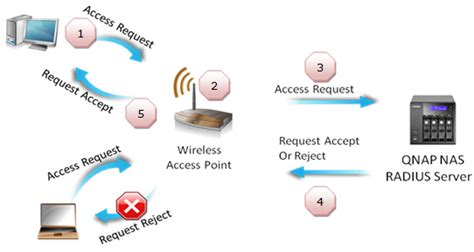 What Is Radius Server & How To Use  Qnap Advanced Support