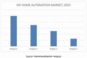 Diy Home Automation Market Worth 21 30 Billion Usd By 2020