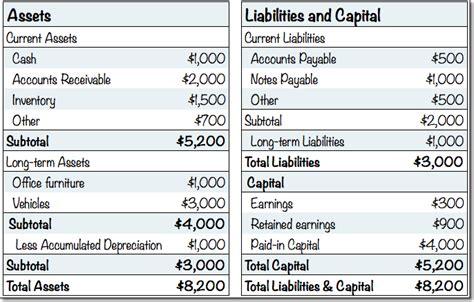 standard business plan financials projected balance