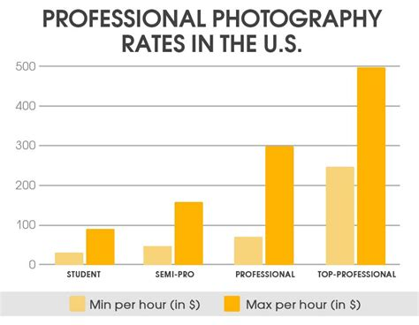 photography pricing formula price list