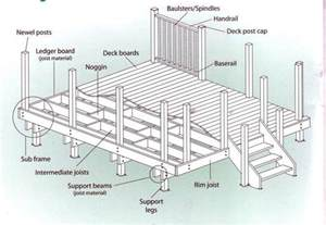 diy deck plans all the tecnical stuff backyard