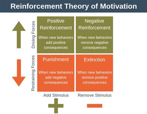 Reinforcement Of Behaviour Modification Theory by Reinforcement Theory Of Motivation Team Motivation