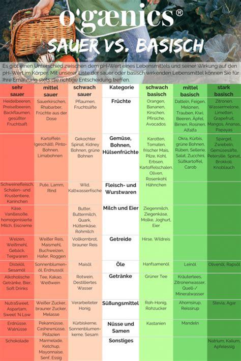 Basische, lebensmittel - Kostenlose Liste von A bis
