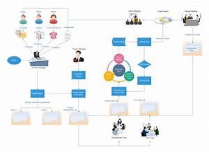 Project Management Flowchart