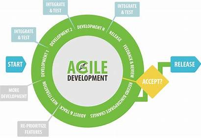 Agile Development Software Methodology App Mobile Jira