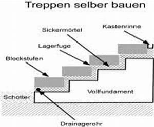 Außentreppe Berechnen : steigungsverh ltnis einer treppe treppensteigung berechnen ~ Themetempest.com Abrechnung