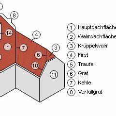 Bezeichnungen Am Dach : wenn das dach hochgehoben wird ~ Indierocktalk.com Haus und Dekorationen