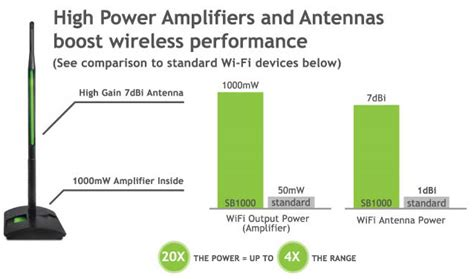 how can i boost my cell phone signal ed wireless high power 1000mw wi fi signal