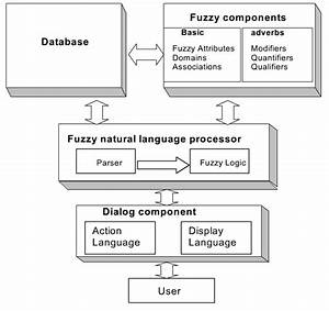 Fuzzy Logic  Introducing Human Reasoning Within Decision
