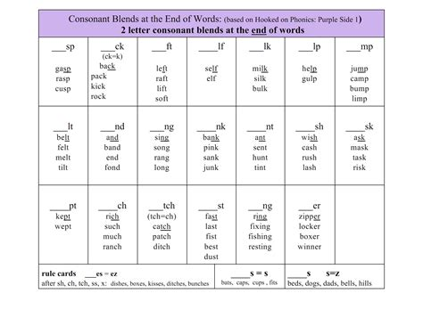 3 Consonant Blends Beginning And Ending Blends English