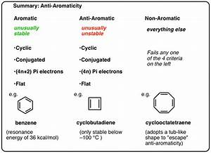 Antiaromaticity And Antiaromatic Compounds  U2013 Master