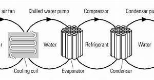 101 Electrical Engineering Interview Topics  Hvac Systems