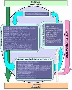 Iso 13485 Process Model Diagram