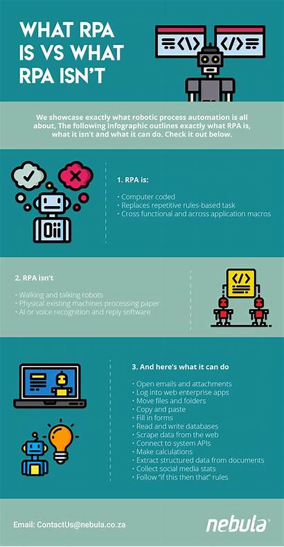 Rpa Infographic Isn Automation Process Robotic Exactly
