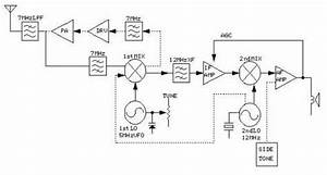 The Block Diagram Of The Mc3362p 7mhzcw Transceiver And