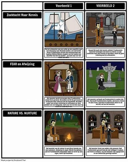 Frankenstein Storyboard Temi Themes Temas Teman Mary