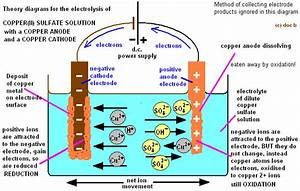 Purification Of Copper By Electrolysis Metal Extraction