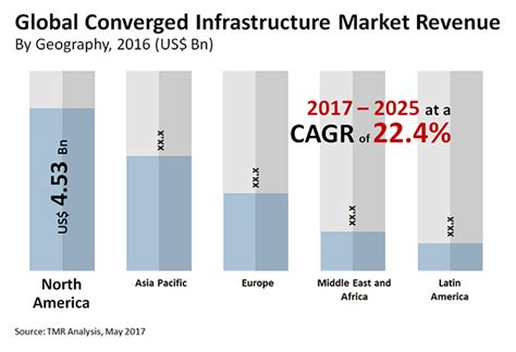 Converged Infrastructure Market Size Share  Trends. Hard Money Business Loans Jimmy Graham Video. Masters Degree In Creative Writing. Nurse Practitioner Jobs Columbus Ohio. Digital Design Schools Ticket Design Software. Atheros 2011 Wireless Lan Driver. Canada Insurance Companies Spa At Ross Bridge. Email Invitation Templates Free. Flu Symptoms During Early Pregnancy
