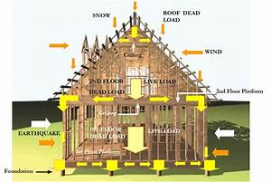 World Housing Encyclopedia