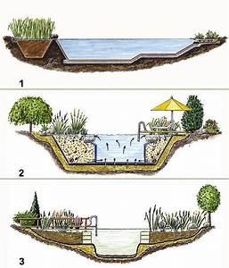 Was Kostet Ein Tiny House : was kostet ein naturpool der natrliches im eigenen garten ~ Michelbontemps.com Haus und Dekorationen