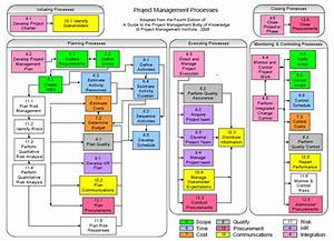 Technology Update  Project Management Processes