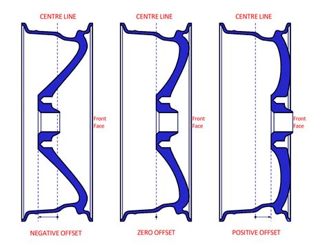 rim offsets chart seatledavidjoelco