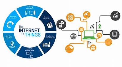 Internet Iot Growth Level Devices Connected Humans