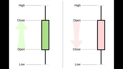 stock candlesticks explained learn candle charts   minutes stock chart reading tutorial