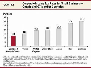 Income Tax Chart Ontario Chapter 5 Section A