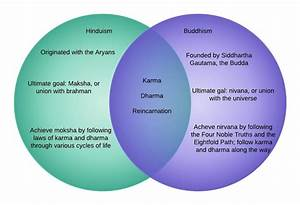 Buddhism And Hinduism Venn Diagram