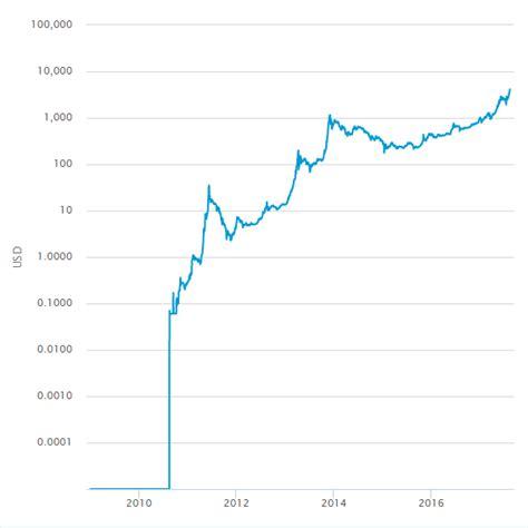 bitcoin price  inception logarithmic scale bitcoin