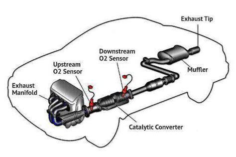 Catalytic Converter System Bank Efficiency